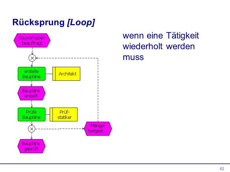 Rücksprung [Loop] wenn eine Tätigkeit wiederholt werden muss